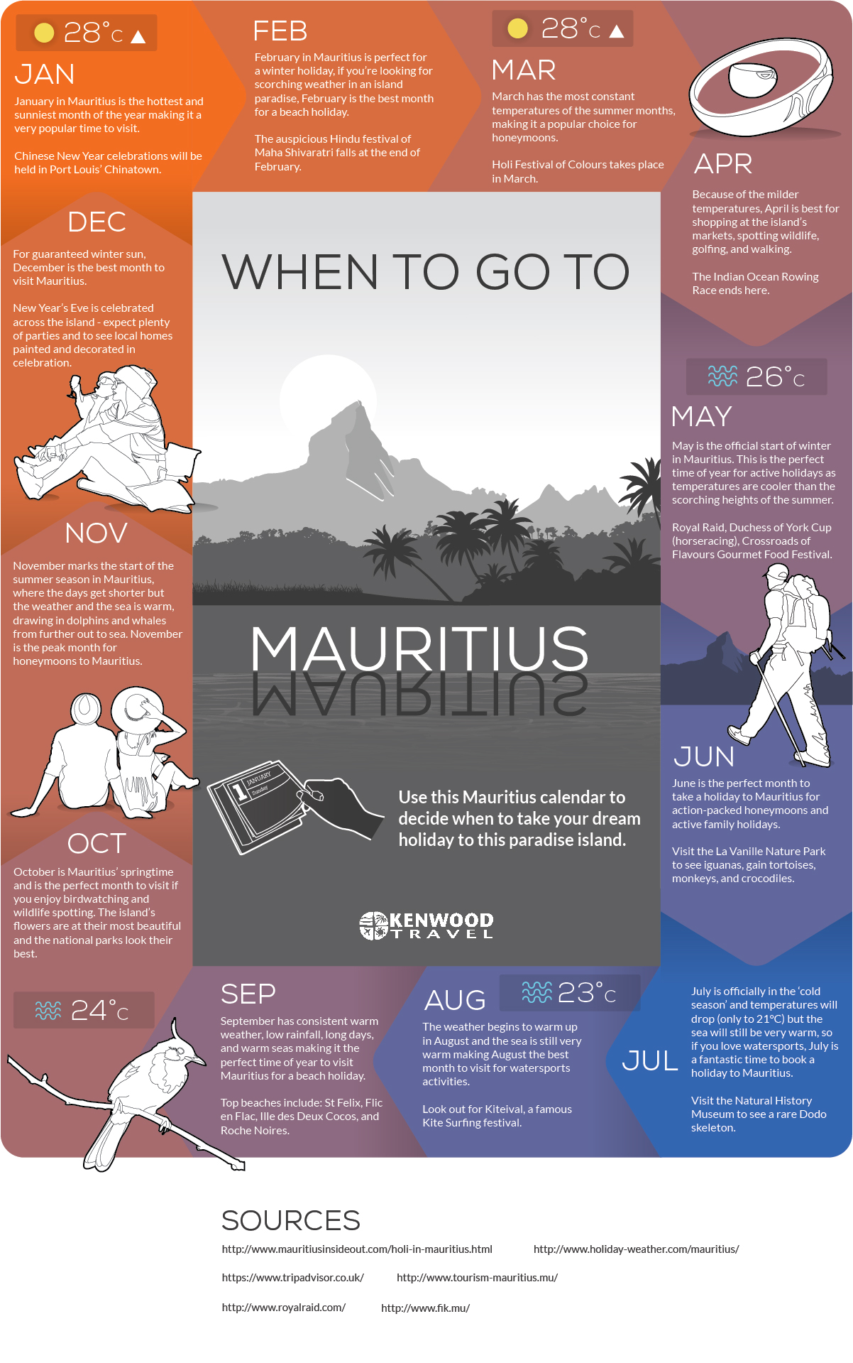 When to go to Mauritius Infographic