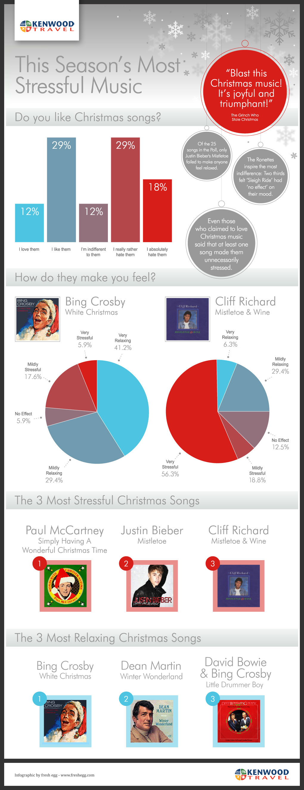 An infographic showing a breakdown of some of our most stressful Christmas songs